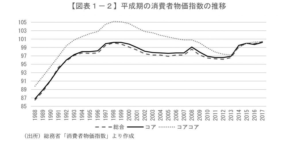 対策 投資 インフレ