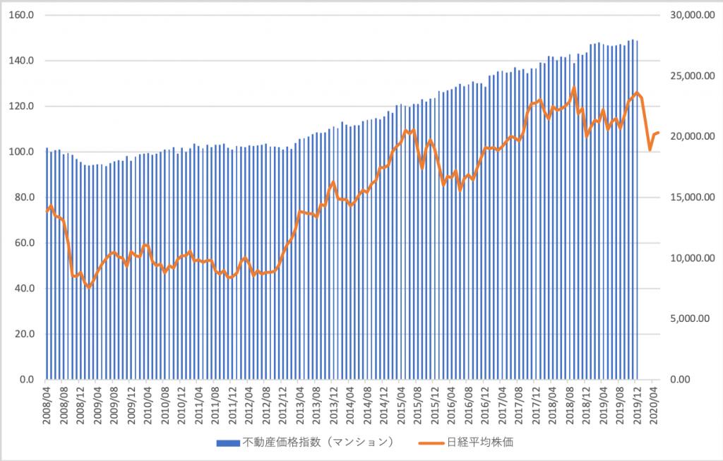 日経 株価 平均