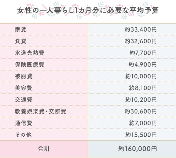 女性の一人暮らしにかかる費用とは? 1カ月の平均は約16万円!?/マイ ...
